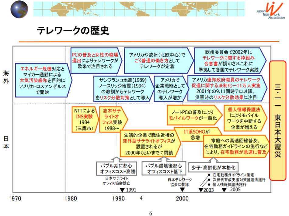 世界のテレワーク事情 出典:一般社団法人日本テレワーク協会